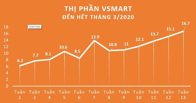 VinSmart công bố số liệu kỷ lục chỉ sau 15 tháng: giành thị phần 16,7%, đứng thứ 3 thị trường smartphone Việt Nam - Ảnh 1.