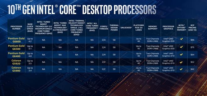 Intel trình làng Core i thế hệ 10: tên mã Comet Lake-S, vẫn 14nm nhưng đã chạm mốc 10 nhân 20 luồng trên dòng PC phổ thông - Ảnh 4.