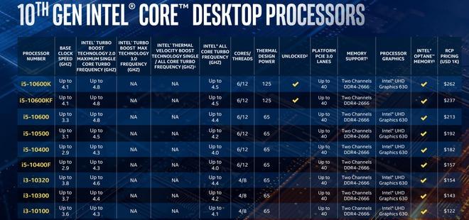 Intel trình làng Core i thế hệ 10: tên mã Comet Lake-S, vẫn 14nm nhưng đã chạm mốc 10 nhân 20 luồng trên dòng PC phổ thông - Ảnh 3.