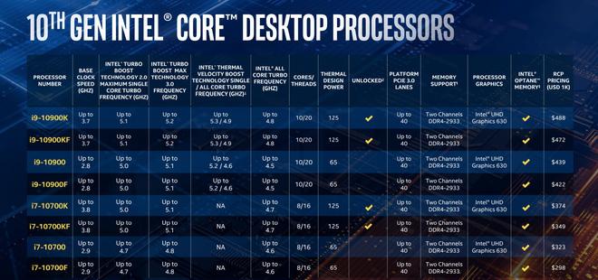 Intel trình làng Core i thế hệ 10: tên mã Comet Lake-S, vẫn 14nm nhưng đã chạm mốc 10 nhân 20 luồng trên dòng PC phổ thông - Ảnh 2.