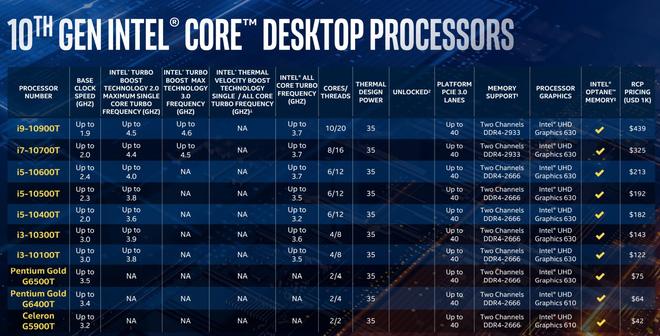 Intel trình làng Core i thế hệ 10: tên mã Comet Lake-S, vẫn 14nm nhưng đã chạm mốc 10 nhân 20 luồng trên dòng PC phổ thông - Ảnh 5.