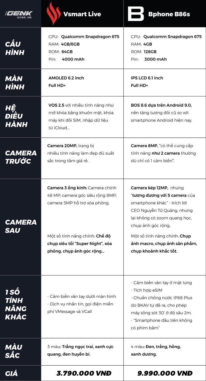 So găng smartphone Việt: Bphone B86s ăn được 2 chiếc Vsmart Live mà vẫn còn thừa 2 triệu - Ảnh 3.