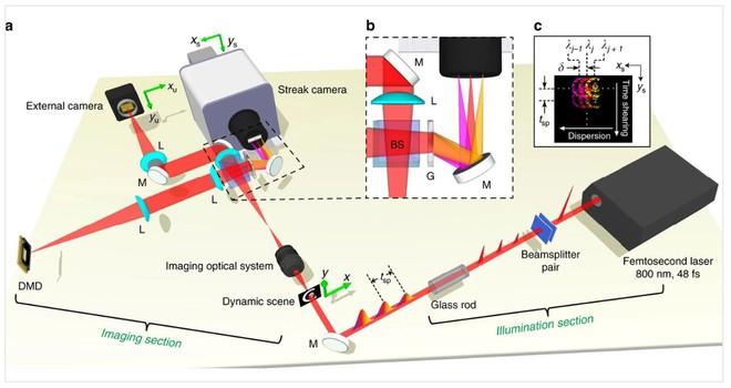 Máy quay nhanh nhất Thế giới lập kỷ lục với khả năng ghi nghìn tỷ khung hình trên giây - Ảnh 1.