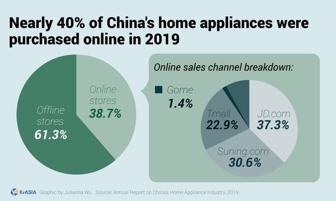 Nữ hoàng đồ gia dụng của Trung Quốc thu về gần 44 triệu USD chỉ sau 3 giờ livestream - Ảnh 4.