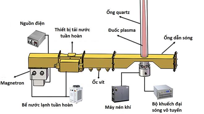Nhóm nghiên cứu tạo ra động cơ phản lực vi sóng kết hợp plasma, mong muốn thay thế động cơ máy bay hiện tại - Ảnh 2.
