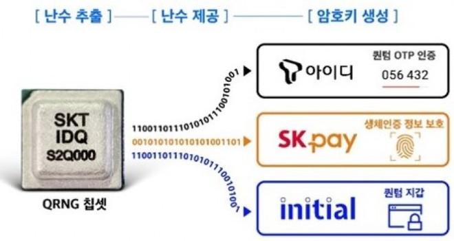 Samsung công bố Galaxy A Quantum với công nghệ mã hóa lượng tử - Ảnh 1.