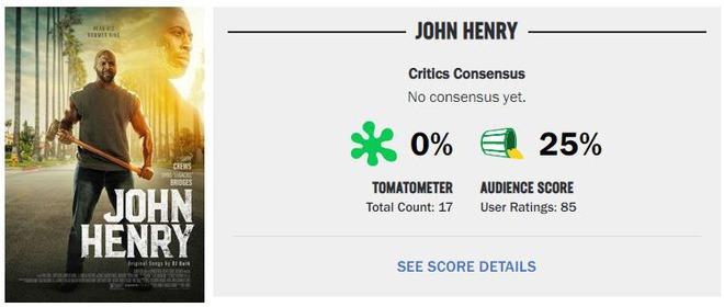 """""""John Henry"""" bị Rotten Tomatoes chấm điểm cực thấp, cả giới chuyên gia lẫn khán giả đều không đánh giá cao bộ phim này."""