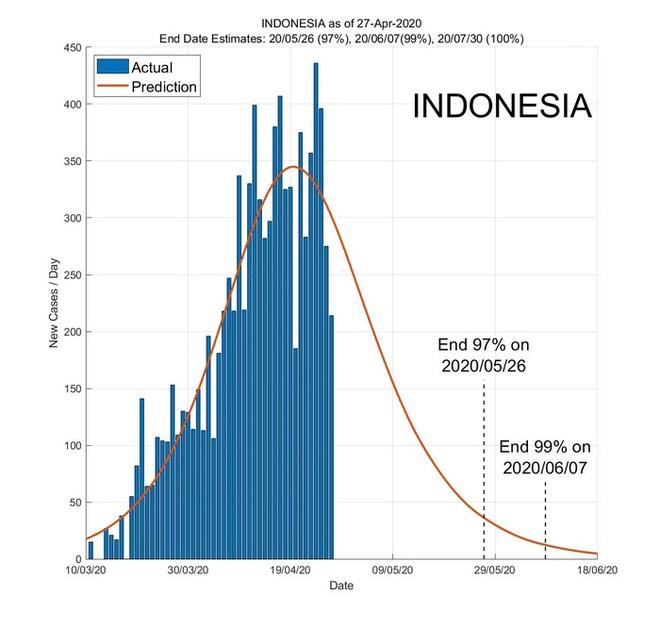 Ứng dụng AI dự báo ngày kết thúc đại dịch ở các nước Đông Nam Á - Ảnh 4.