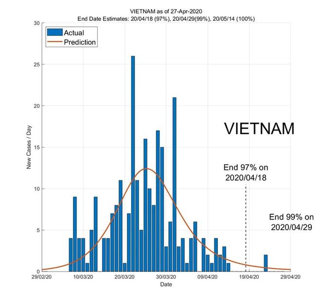 Ứng dụng AI dự báo ngày kết thúc đại dịch ở các nước Đông Nam Á - Ảnh 6.