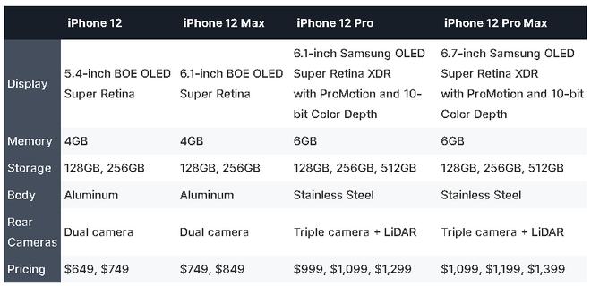 iPhone 12 có thể sẽ ra mắt vào tháng 10, thông số chi tiết đã lộ gần hết - Ảnh 2.