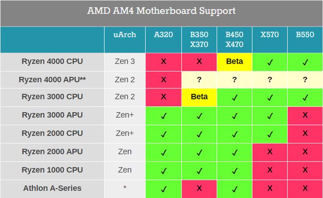 AMD đổi ý, tiếp tục hỗ trợ CPU Ryzen 4000 trên bo mạch chủ B450 và X470 - Ảnh 2.