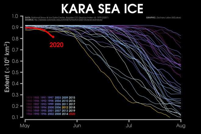 Kỷ lục đáng lo ngại: Bắc Cực tuần này nóng tới 30 độ C - Ảnh 4.