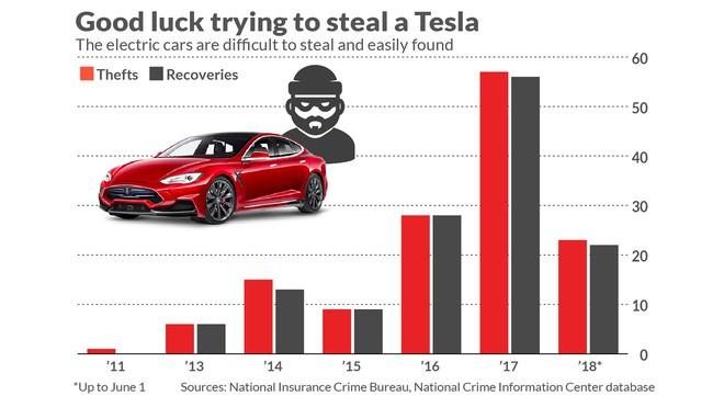 Nhờ ứng dụng trên iPhone, chủ xe Tesla bắt gọn được kẻ cướp xe - Ảnh 3.