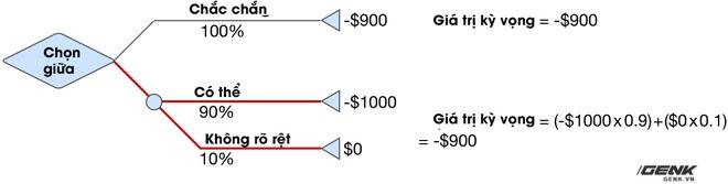 Chẳng mấy ai để ý đến hiệu ứng tâm lý này khi mua sắm, nhưng 2 nhà khoa học đã đoạt giải Nobel nhờ phát hiện ra nó - Ảnh 4.