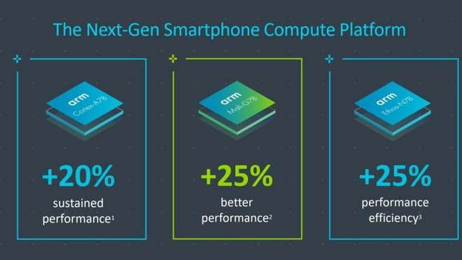ARM giới thiệu thiết kế CPU mới, cho phép các đối tác tùy chỉnh sâu hơn, giúp các hãng Android bắt kịp Apple về tốc độ xử lý - Ảnh 2.