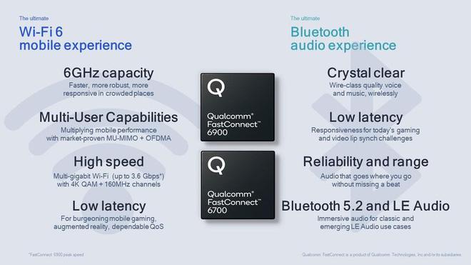 Qualcomm ra mắt chip Wi-Fi 6E đầu tiên cho smartphone và router, sử dụng băng tần 6GHz đường thông hè thoáng - Ảnh 1.