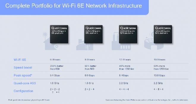 Qualcomm ra mắt chip Wi-Fi 6E đầu tiên cho smartphone và router, sử dụng băng tần 6GHz đường thông hè thoáng - Ảnh 2.