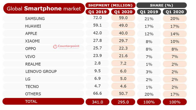 Nhìn vào kỳ tích của 2 hãng smartphone này trong mùa dịch, bạn sẽ hiểu vì sao Apple càng ngày càng giảm giá iPhone - Ảnh 1.