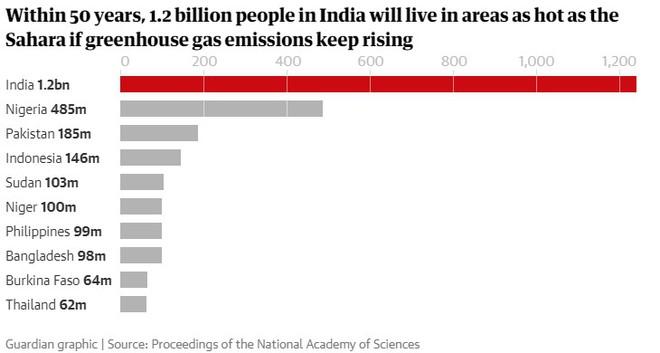 Trong 50 năm tới, hàng tỷ người ở Châu Á, Châu Mỹ La Tinh…sẽ phải sống chung với cái nóng khắc nghiệt như sa mạc Sahara? - Ảnh 4.