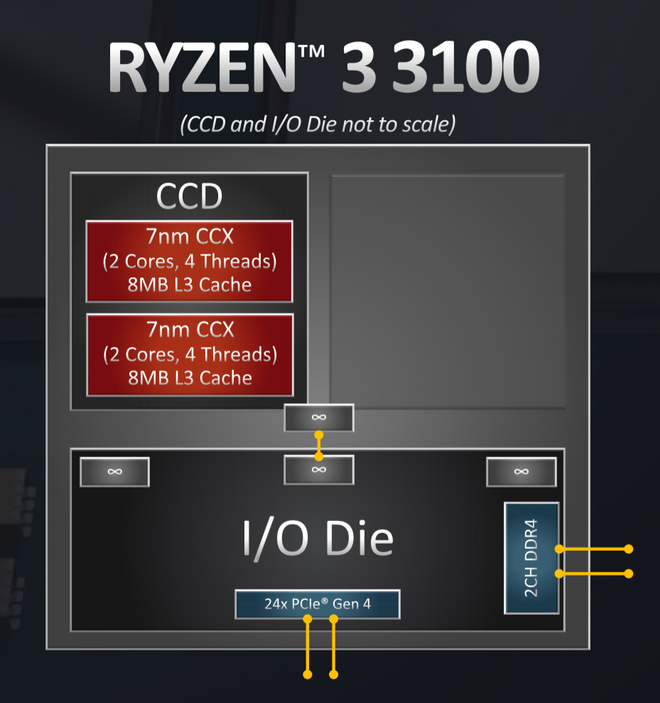 Đánh giá Ryzen 3 3100: đòn chí mạng của AMD dành cho Intel, sẵn sàng đối đầu cả CPU giá đắt gấp rưỡi của đối thủ - Ảnh 4.