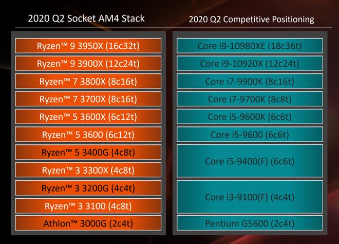 Đánh giá Ryzen 3 3100: đòn chí mạng của AMD dành cho Intel, sẵn sàng đối đầu cả CPU giá đắt gấp rưỡi của đối thủ - Ảnh 2.