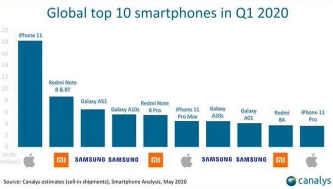 Galaxy A51 trở thành model smartphone bán chạy nhất của Samsung trong Q1/2020 và bán chạy thứ ba trên toàn cầu - Ảnh 2.