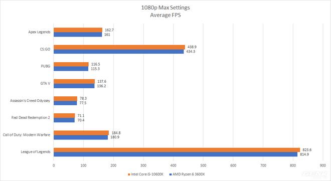 Đánh giá Intel Core i5-10600K: CPU chơi game hợp lý nhất hiện nay - Ảnh 8.