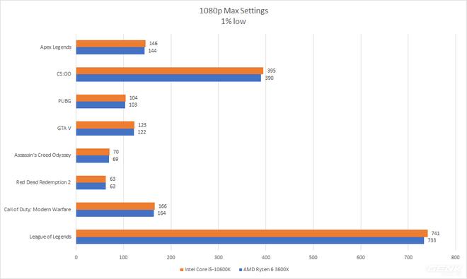 Đánh giá Intel Core i5-10600K: CPU chơi game hợp lý nhất hiện nay - Ảnh 7.