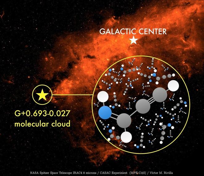 Phát hiện ra phân tử hữu cơ có thể tạo nên sự sống ở khu vực trung tâm Dải Ngân hà - Ảnh 2.