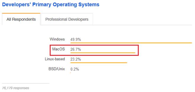 Hóa ra coder không dùng máy Mac nhiều như người ta tưởng - Ảnh 2.