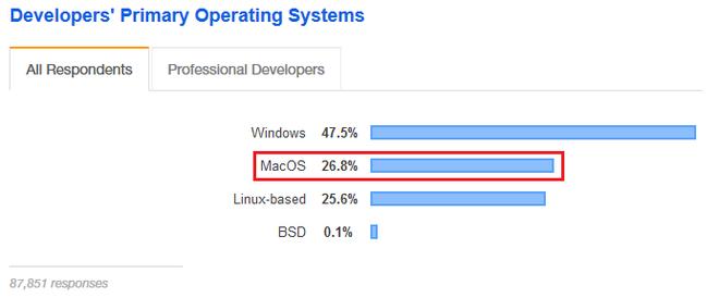 Hóa ra coder không dùng máy Mac nhiều như người ta tưởng - Ảnh 3.