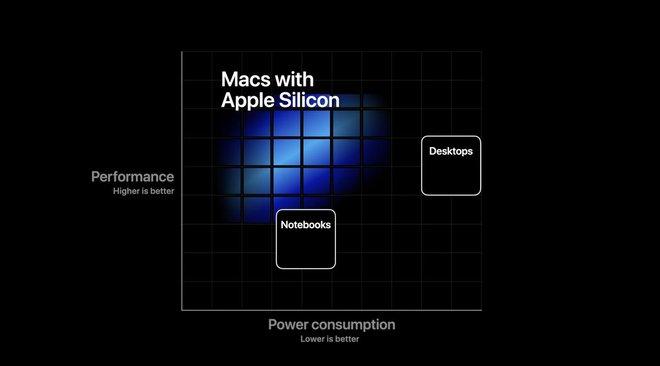 Apple chính thức tuyên bố giã từ với Intel, tự làm chip riêng cho máy Mac - Ảnh 1.