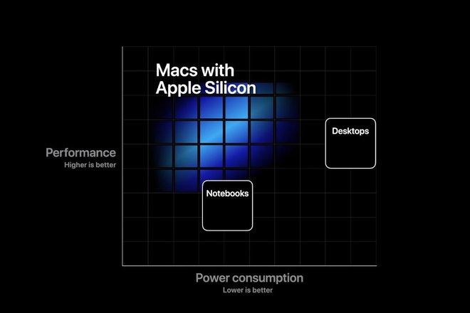 Sơ đồ cho thấy chip ARM của Apple sẽ có hiệu năng trên mức tiêu thụ năng lượng rất ấn tượng.