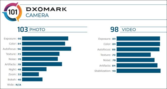 DxOMark đánh giá iPhone SE 2020 chụp ảnh xấu hơn cả Xiaomi - Ảnh 2.
