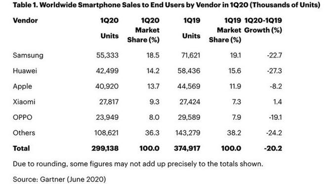 Gartner: Doanh số iPhone sụt giảm mạnh trong Q1/2020 do đại dịch Covid-19 - Ảnh 2.