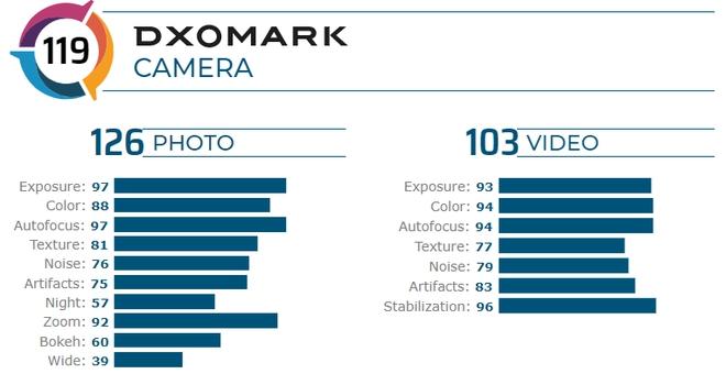 OnePlus 8 Pro đạt 119 điểm DxOMark, cao hơn cả Galaxy S20+ và iPhone 11 Pro Max - Ảnh 2.