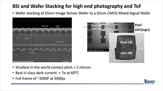 TowerJazz: Nikon đã không sử dụng cảm biến hình ảnh Sony cho 2 dòng máy Z50 và D7500 - Ảnh 3.