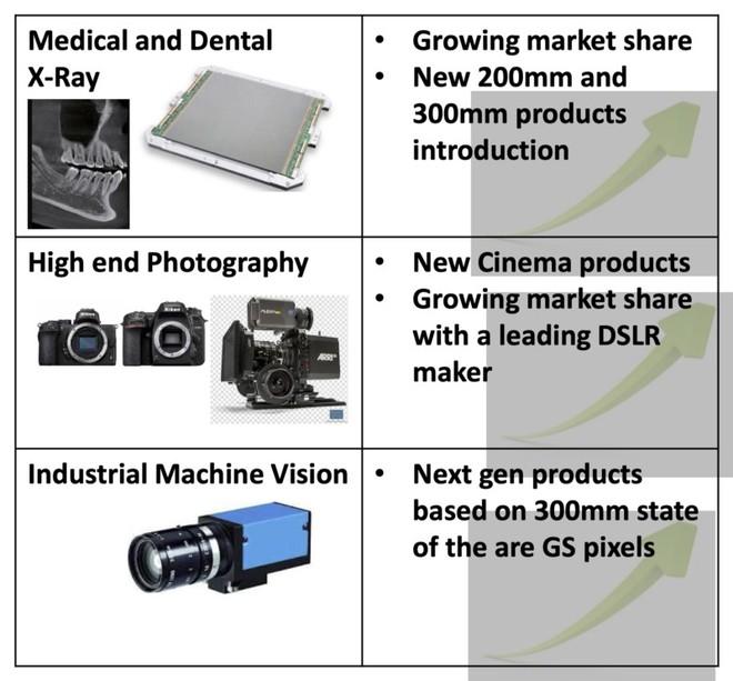TowerJazz: Nikon đã không sử dụng cảm biến hình ảnh Sony cho 2 dòng máy Z50 và D7500 - Ảnh 4.