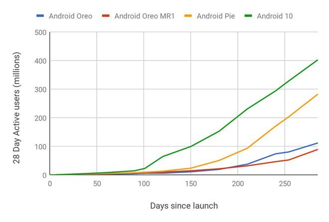Google đã giải quyết được vấn đề trầm kha của Android? - Ảnh 1.