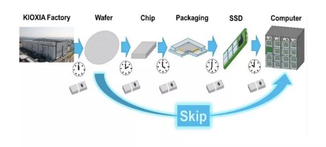 Siêu SSD kiểu dáng đĩa than này sẽ khiến HDD trở thành dĩ vãng - Ảnh 2.