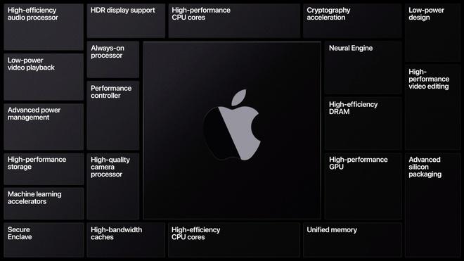 Mac chạy chip ARM của Apple sẽ giống iPhone hơn bao giờ hết - Ảnh 2.
