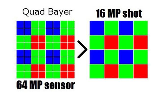 Công nghệ Pixel-binning cho phép camera trên smartphone có thể gộp 4 hoặc 9 điểm ảnh lại thành 1 điểm ảnh
