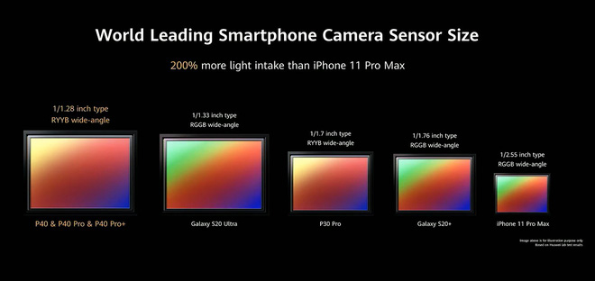 Cảm biến camera trên Huawei P40 là cảm biến lớn nhất trên thế giới smartphone hiện nay