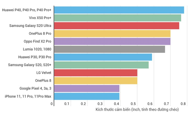 Tại sao kích thước cảm biến camera trên smartphone lại quan trọng hơn số chấm? - Ảnh 7.