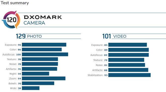 DxOMark đánh giá Redmi K30 Pro Zoom chụp ảnh đẹp hơn cả iPhone 11 Pro Max - Ảnh 2.