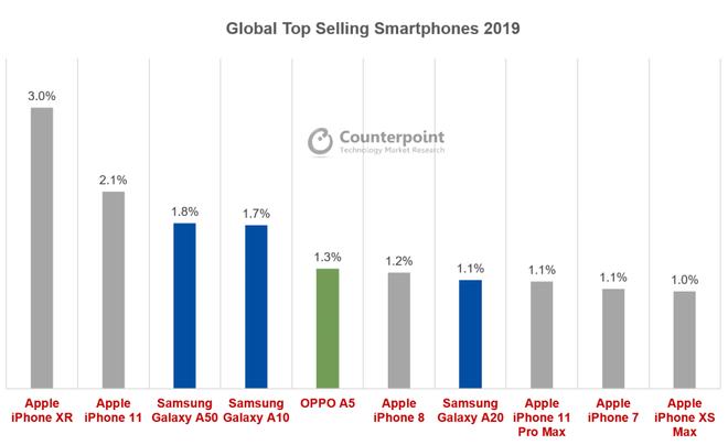 Không phải iPhone SE hay iPhone 12, bước đi này của Apple mới khiến cho các hãng Android phải lo ngại - Ảnh 3.