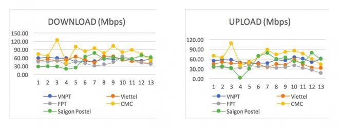 Tốc độ Internet Việt Nam tháng 6/2020 chậm hơn mức trung bình thế giới - Ảnh 3.
