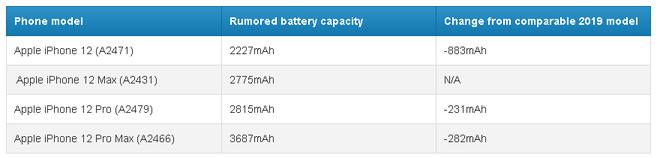 Đây là lý do vì sao thời lượng pin của iPhone 12 5G sẽ được cải thiện, ngay cả khi dung lượng pin bị giảm - Ảnh 2.