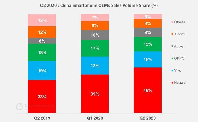 Quý II/2020: Cứ 3 smartphone bán ra tại Trung Quốc lại có 1 chiếc điện thoại 5G - Ảnh 1.