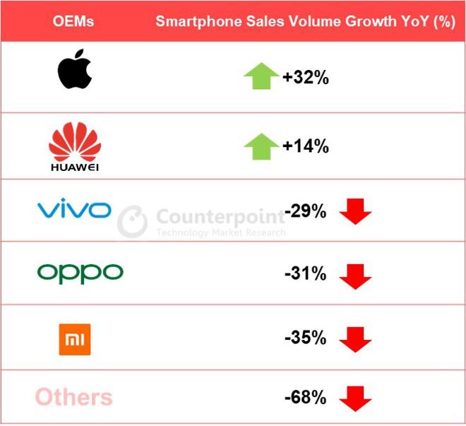 Quý II/2020: Cứ 3 smartphone bán ra tại Trung Quốc lại có 1 chiếc điện thoại 5G - Ảnh 2.